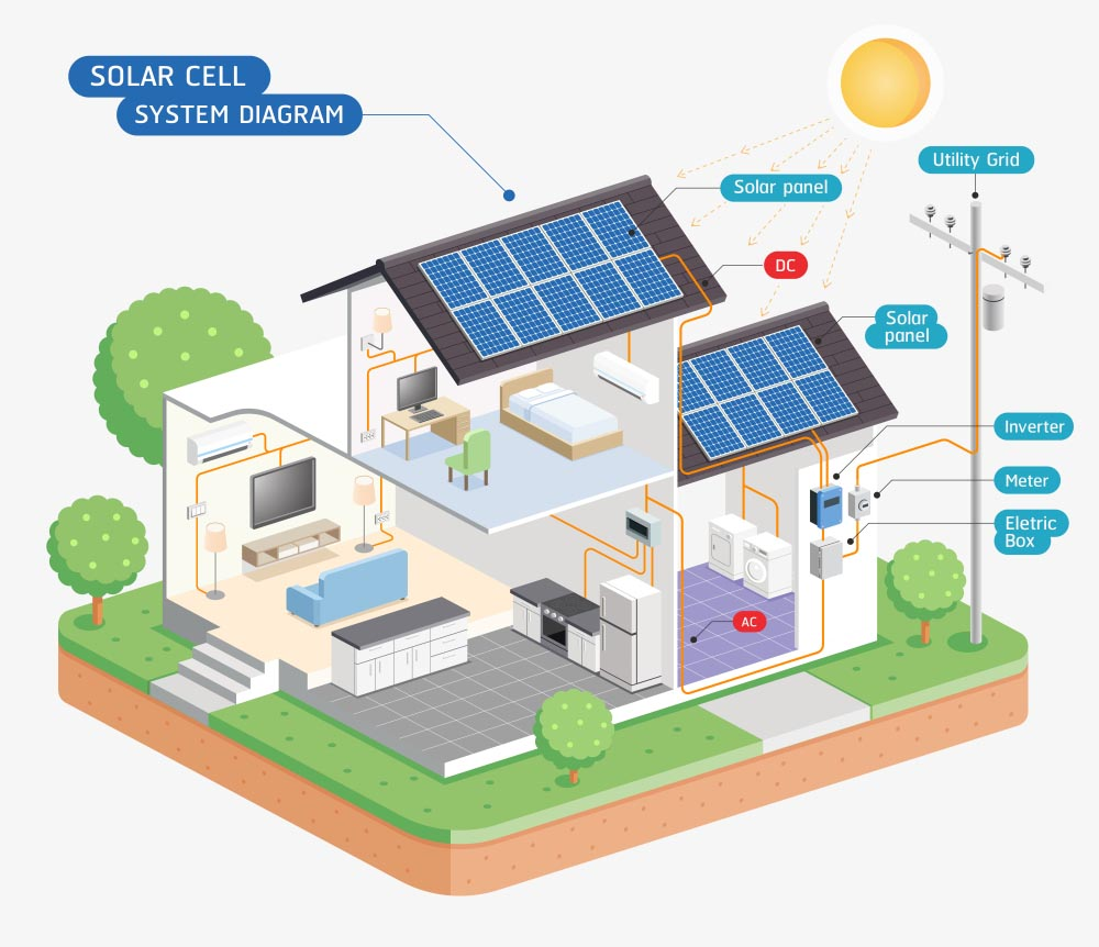 A Drawing Of A House With Solar Panels Showing How Solar Energy Works - Residential Solar Roofing Nashville - Music City Solar Solutions 2306 Eugenia Ave Suite A Nashville TN 37211 (615) 692-1602
